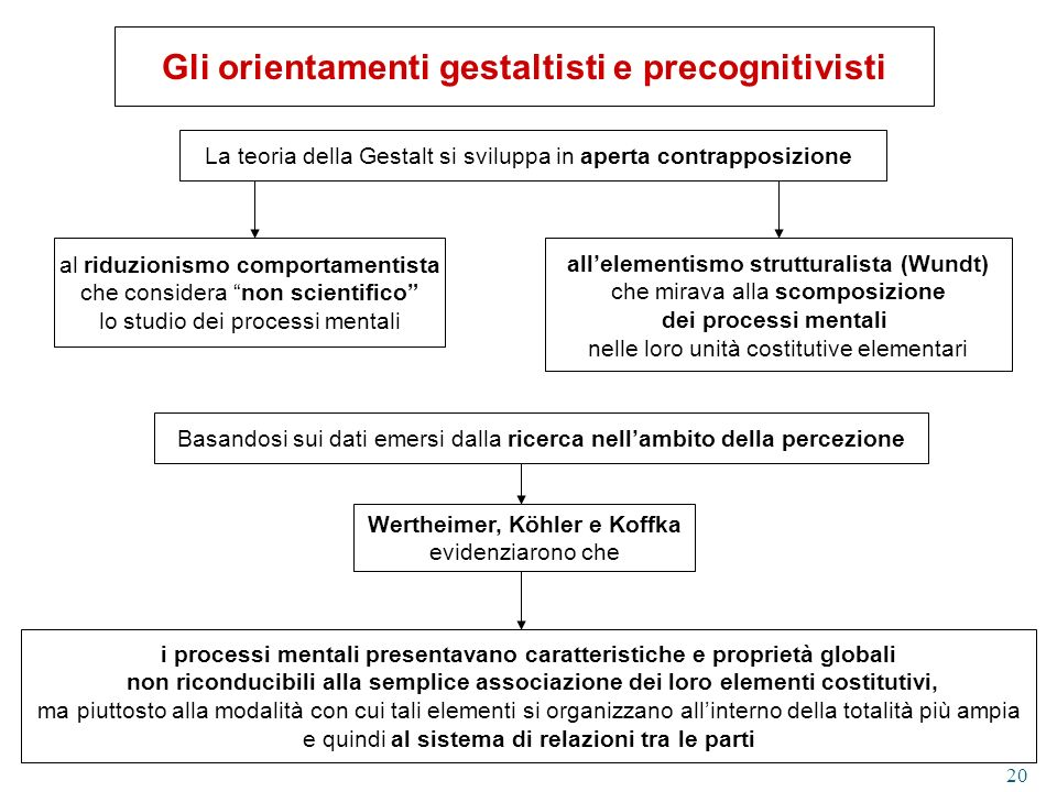 Gli orientamenti gestaltisti e precognitivisti
