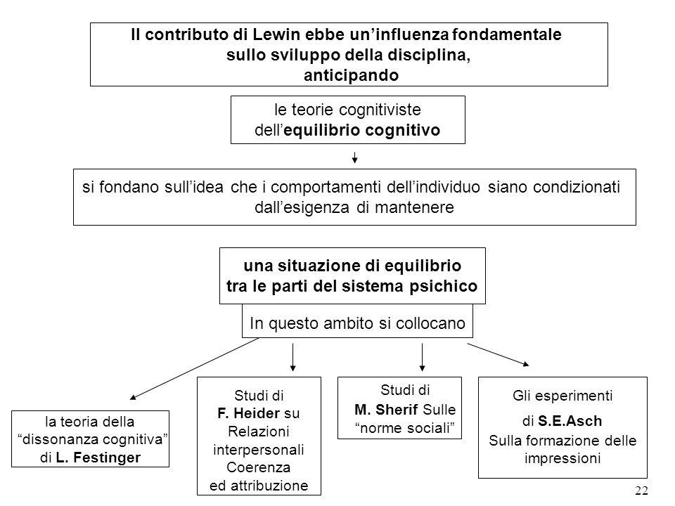 Il contributo di Lewin ebbe un'influenza fondamentale
