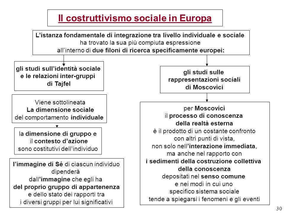 Il costruttivismo sociale in Europa