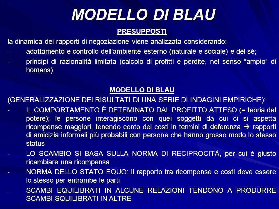 MODELLO DI BLAU PRESUPPOSTI