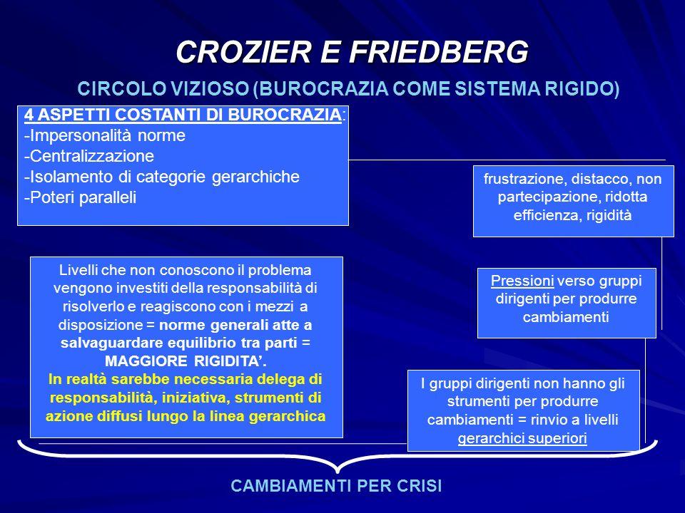 CIRCOLO VIZIOSO (BUROCRAZIA COME SISTEMA RIGIDO)