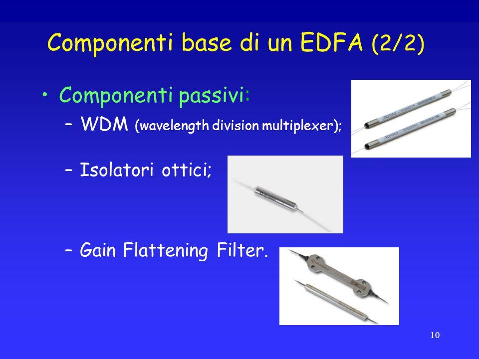 Componenti base di un EDFA (2/2)