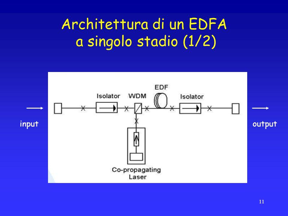 Architettura di un EDFA a singolo stadio (1/2)