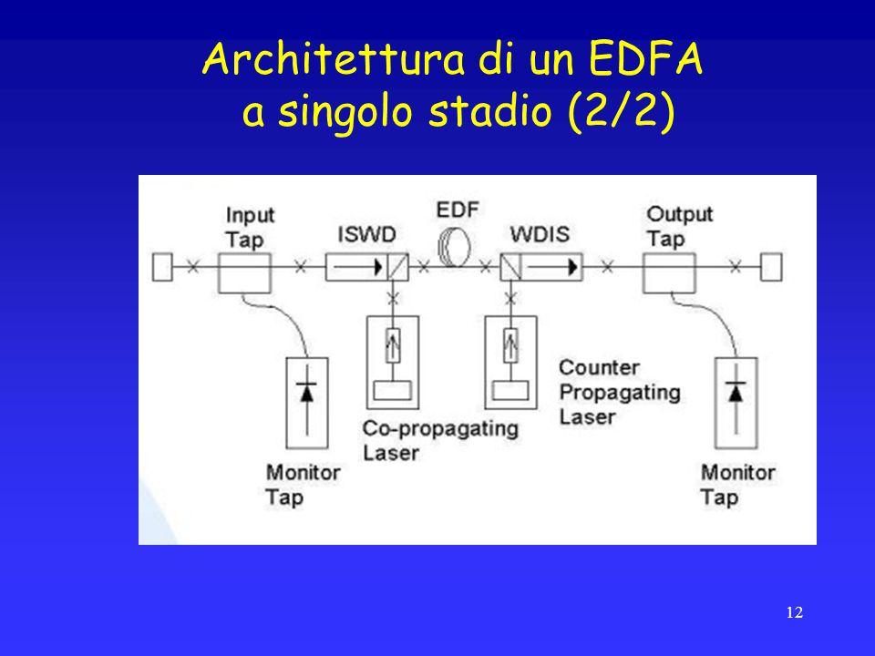 Architettura di un EDFA a singolo stadio (2/2)