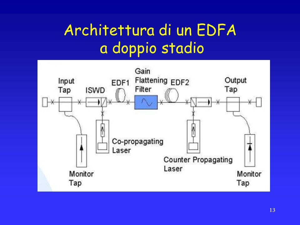 Architettura di un EDFA a doppio stadio