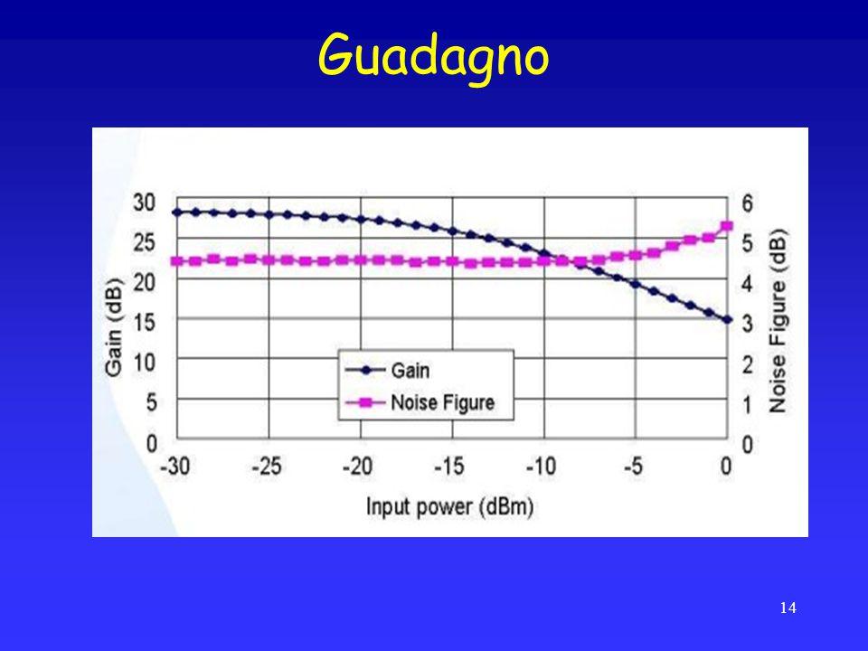 Guadagno