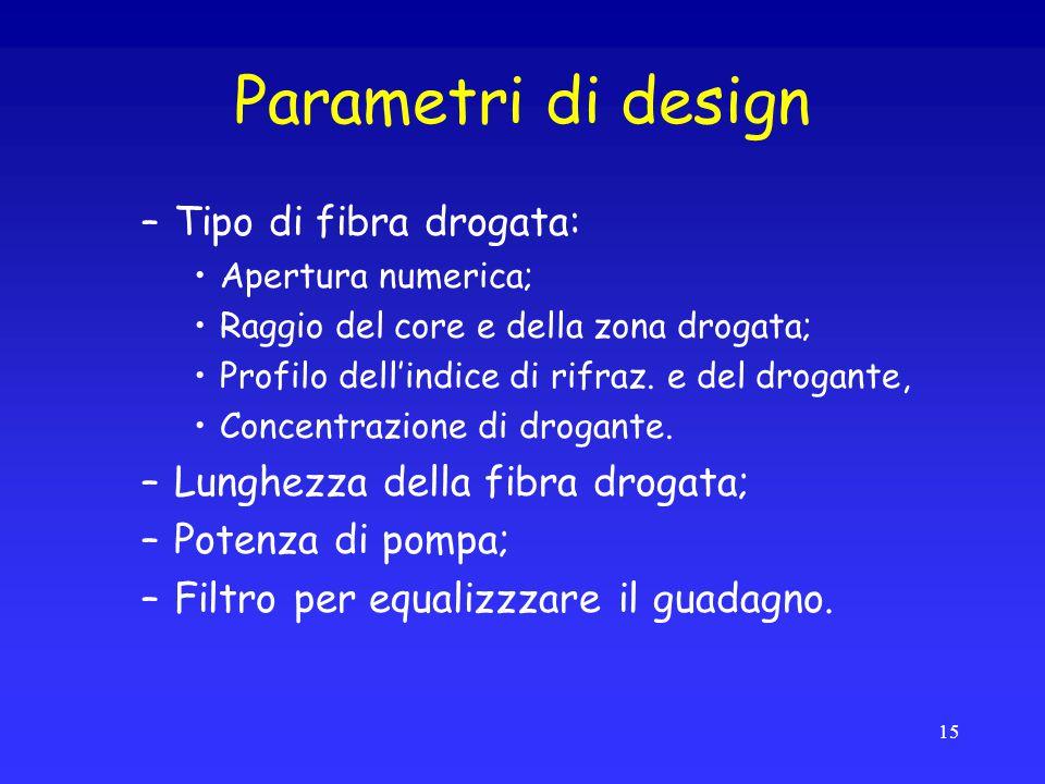 Parametri di design Tipo di fibra drogata: