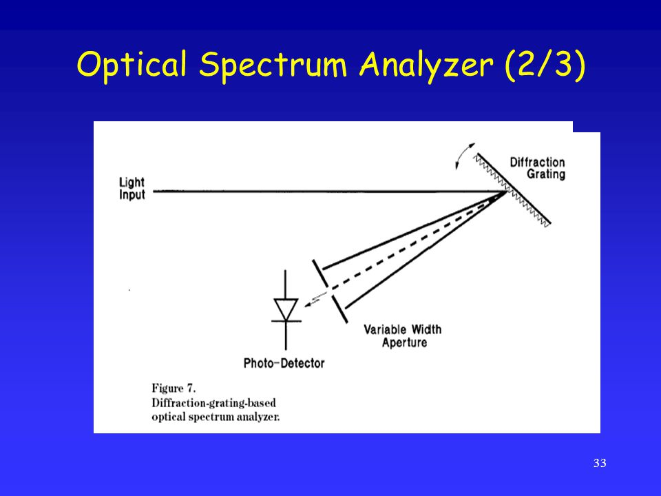 Optical Spectrum Analyzer (2/3)