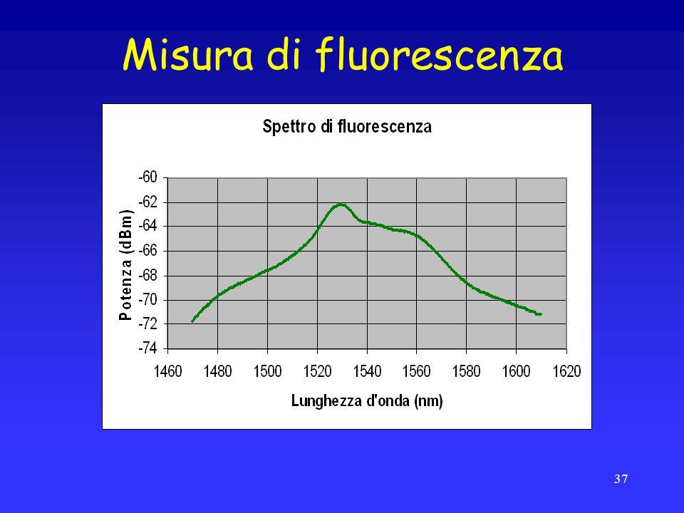 Misura di fluorescenza