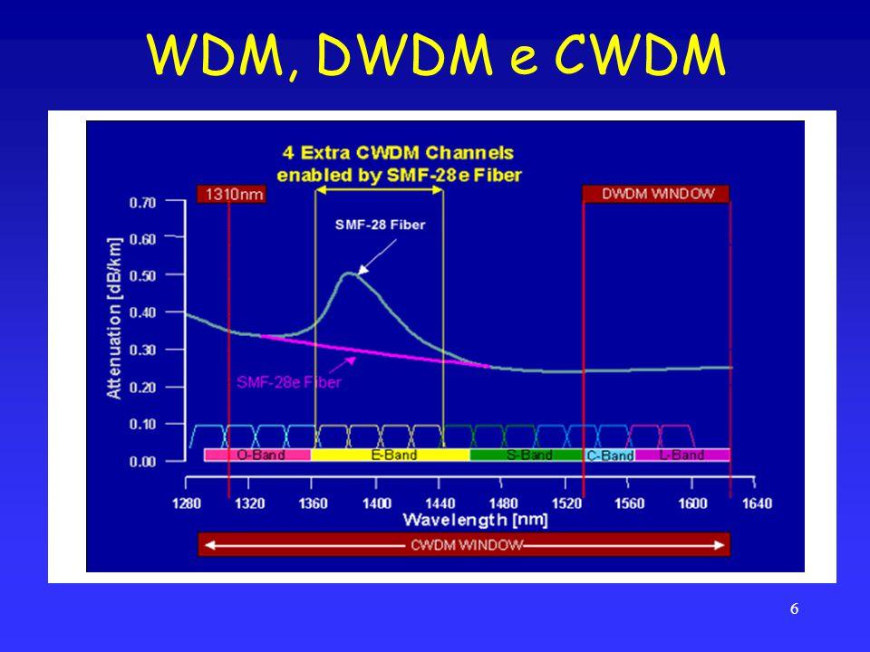 WDM, DWDM e CWDM