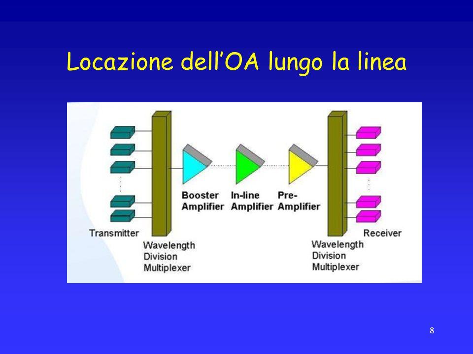 Locazione dell'OA lungo la linea