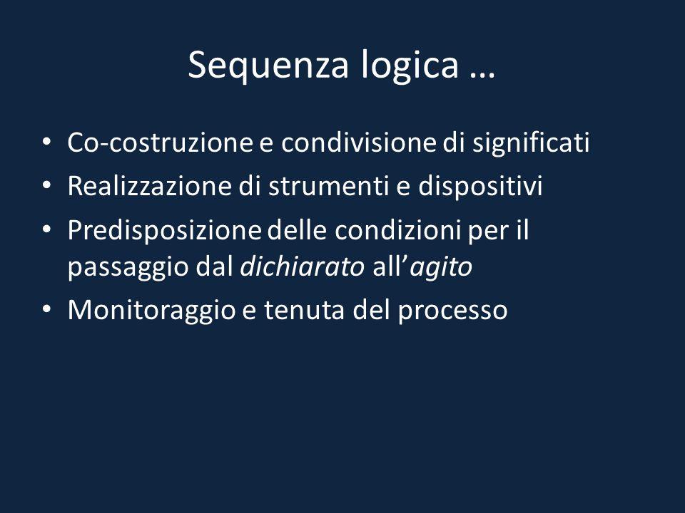 Sequenza logica … Co-costruzione e condivisione di significati