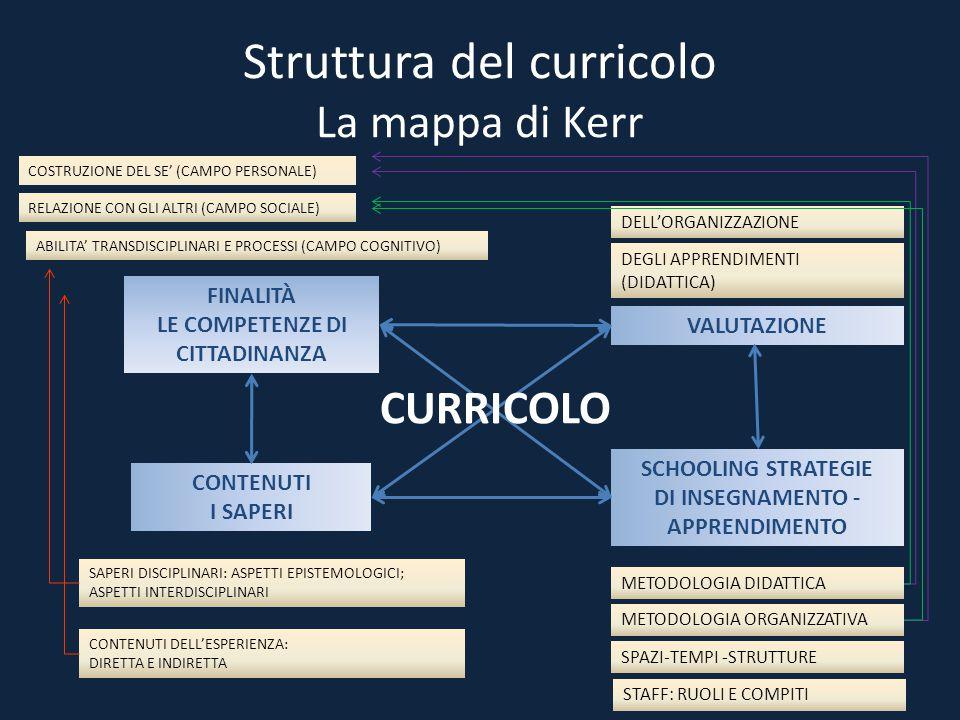Struttura del curricolo La mappa di Kerr