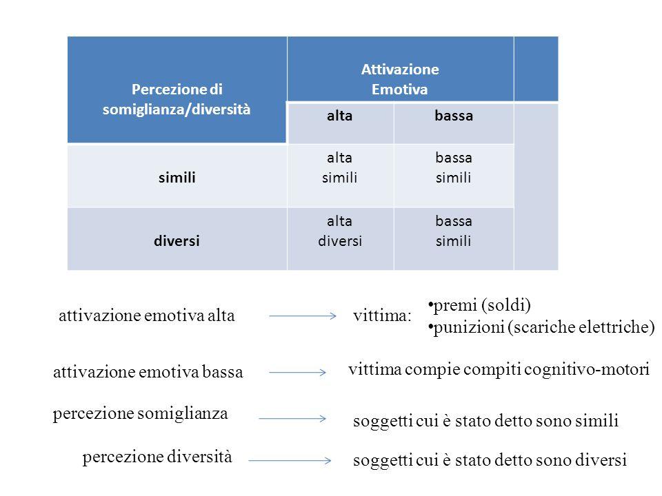 Percezione di somiglianza/diversità