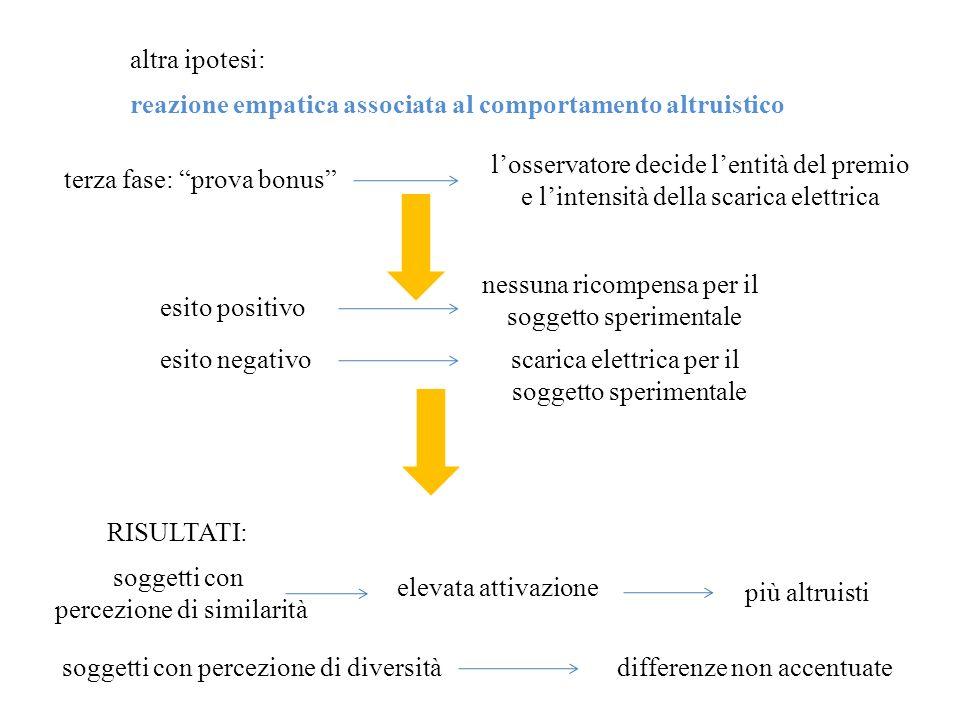 reazione empatica associata al comportamento altruistico