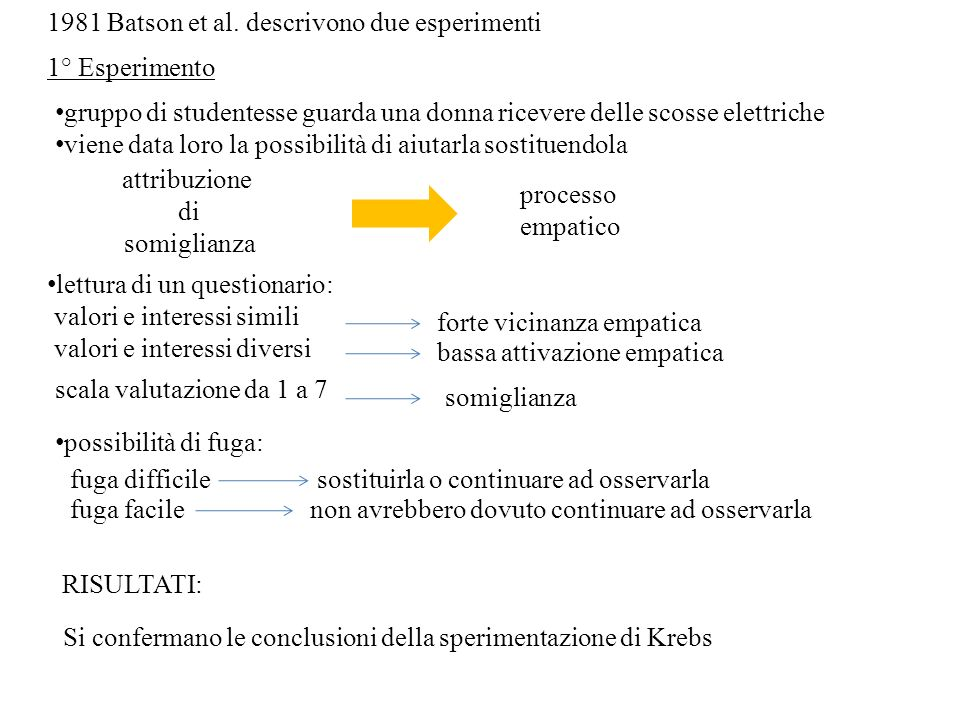 1981 Batson et al. descrivono due esperimenti