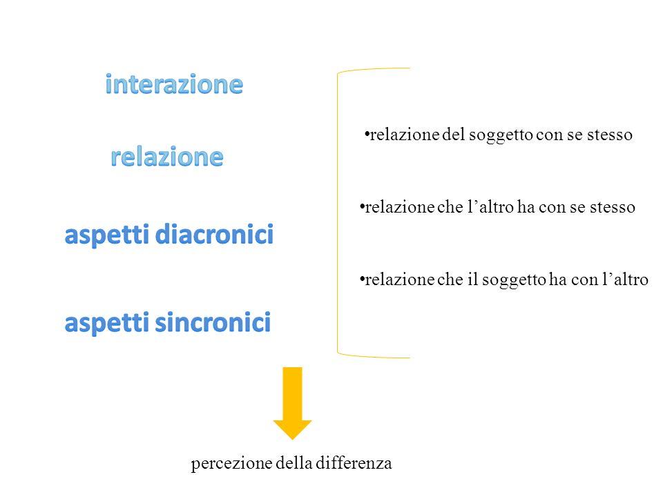 interazione relazione aspetti diacronici aspetti sincronici