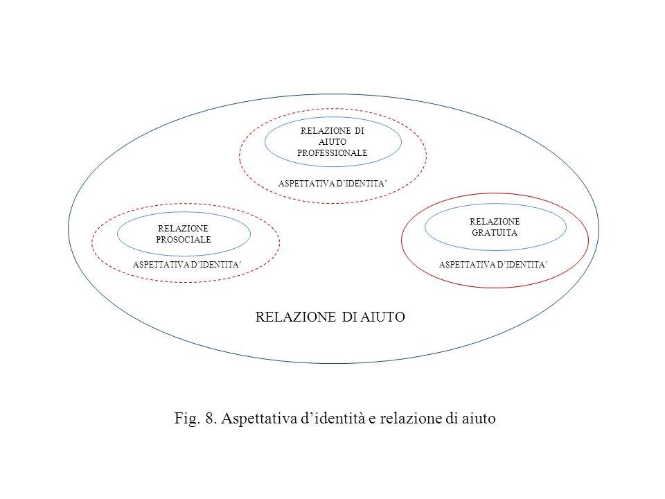Fig. 8. Aspettativa d'identità e relazione di aiuto