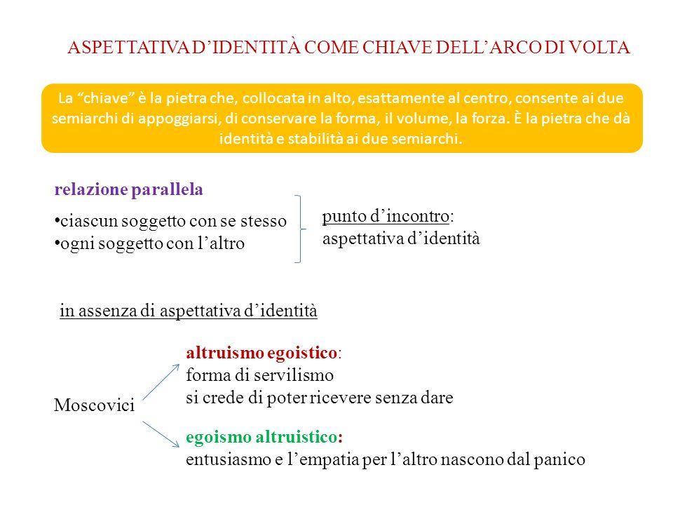 ASPETTATIVA D'IDENTITÀ COME CHIAVE DELL'ARCO DI VOLTA
