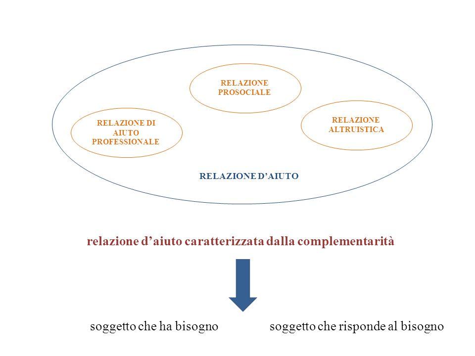 RELAZIONE ALTRUISTICA RELAZIONE DI AIUTO PROFESSIONALE