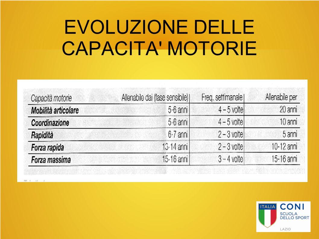 EVOLUZIONE DELLE CAPACITA MOTORIE