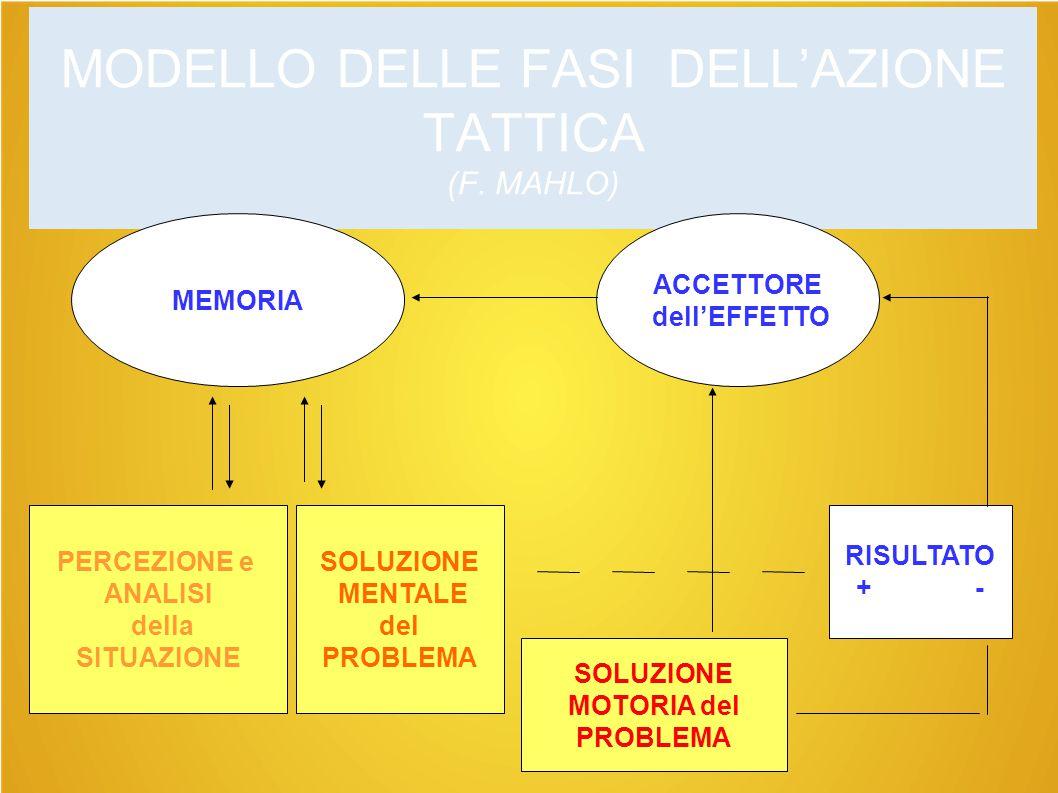 MODELLO DELLE FASI DELL'AZIONE TATTICA (F. MAHLO)