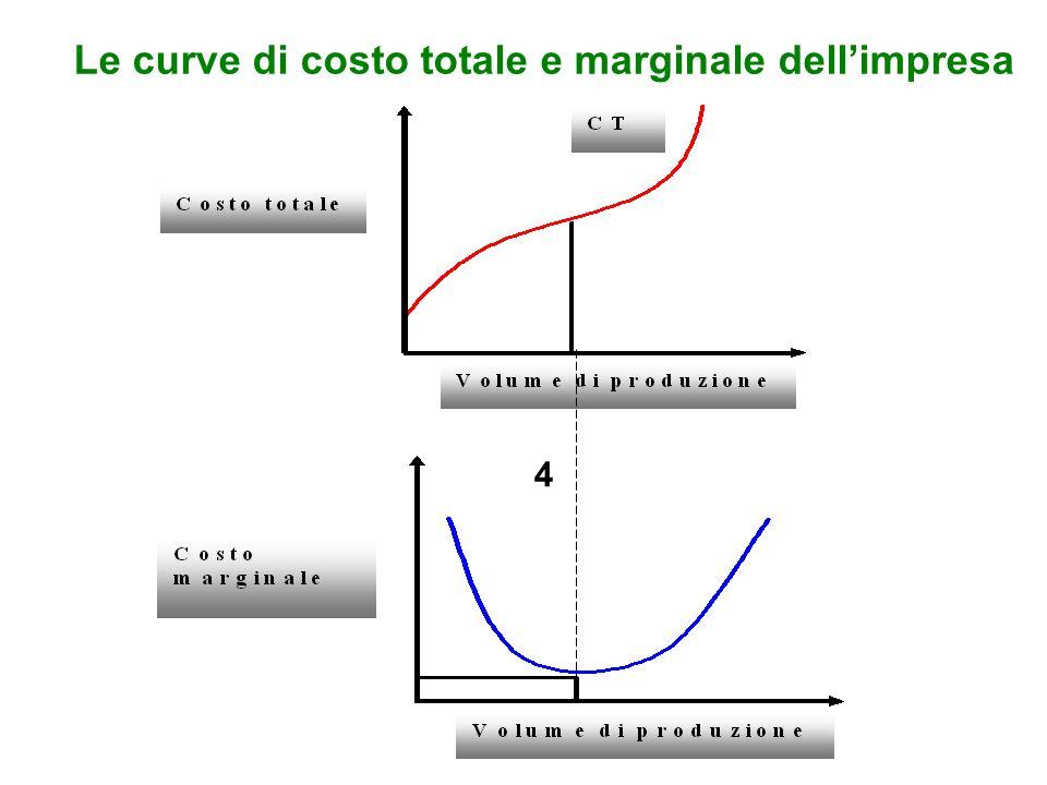 Le curve di costo totale e marginale dell'impresa