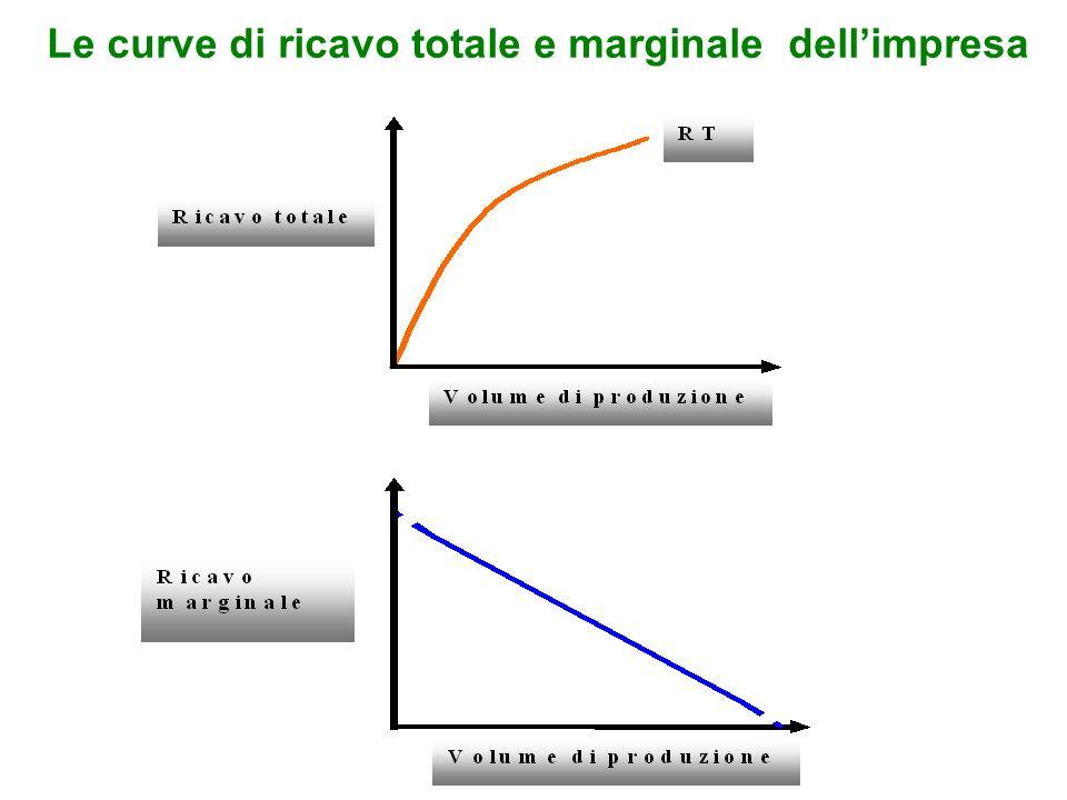 Le curve di ricavo totale e marginale dell'impresa