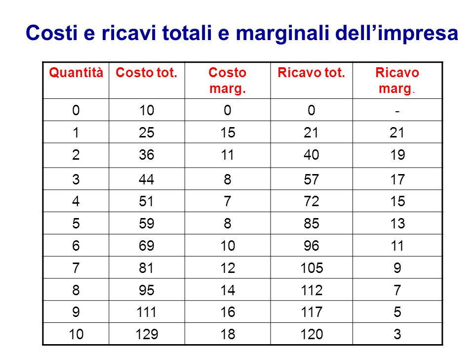 Costi e ricavi totali e marginali dell'impresa
