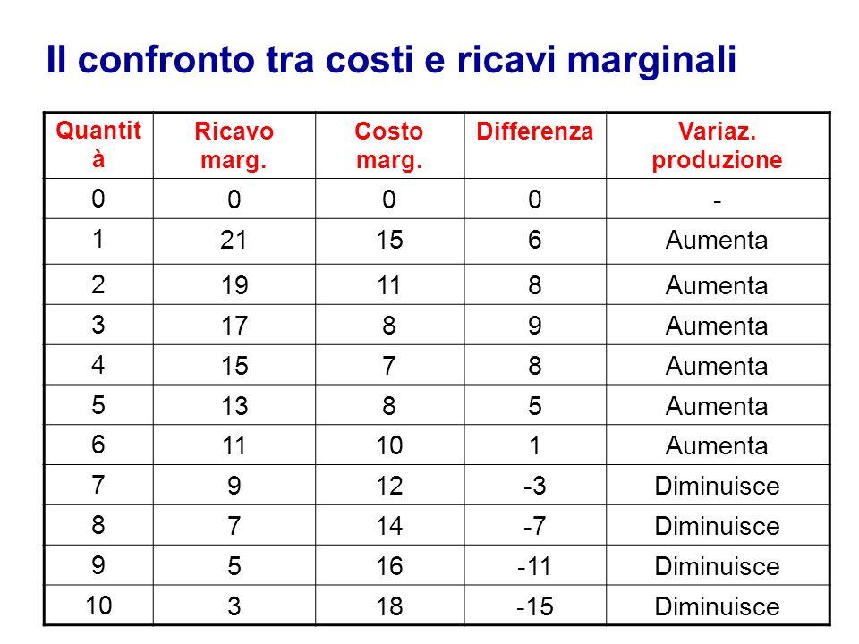 Il confronto tra costi e ricavi marginali