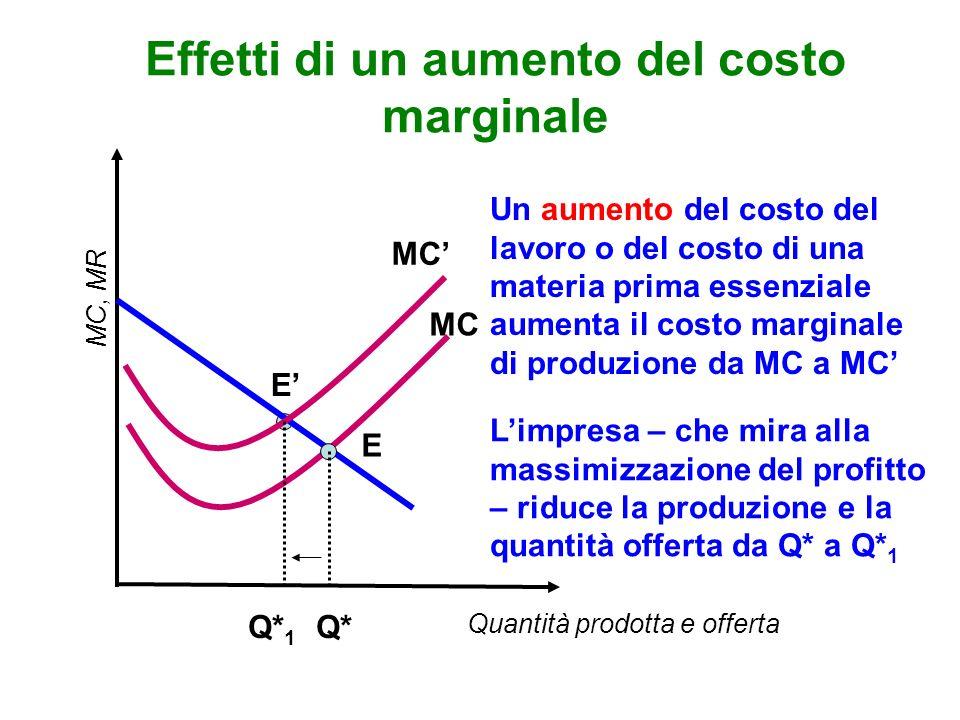 Effetti di un aumento del costo marginale