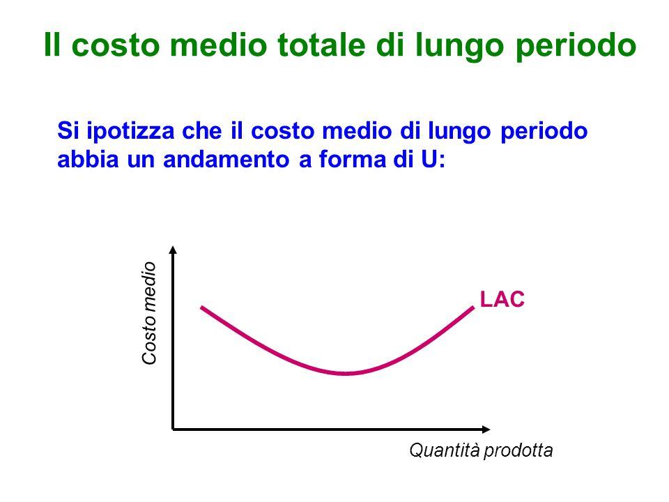 Il costo medio totale di lungo periodo