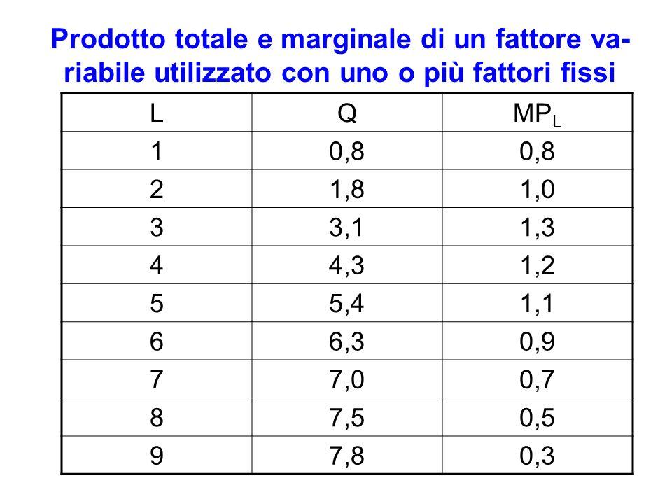 Prodotto totale e marginale di un fattore va-riabile utilizzato con uno o più fattori fissi