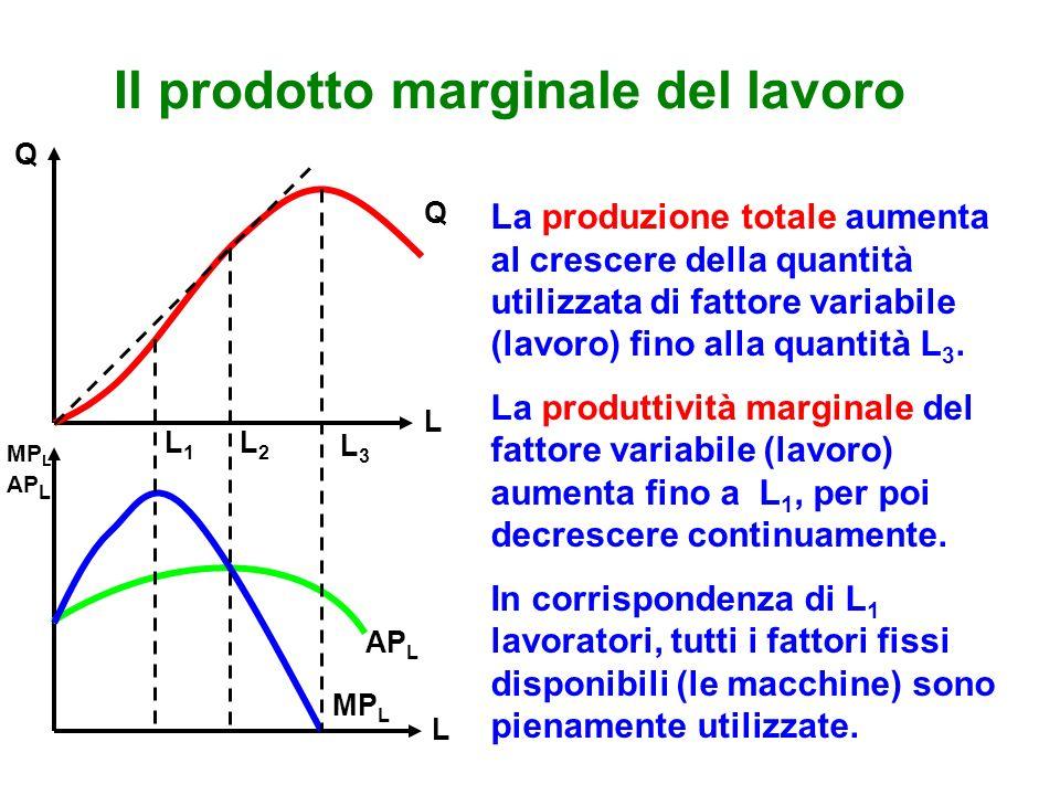 Il prodotto marginale del lavoro