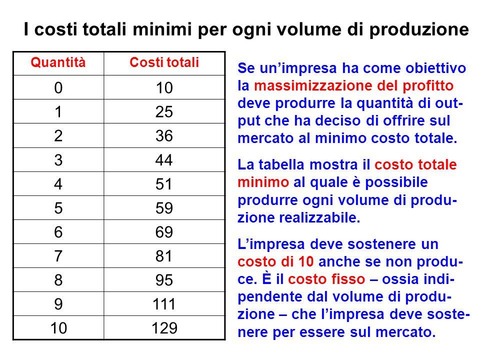 I costi totali minimi per ogni volume di produzione