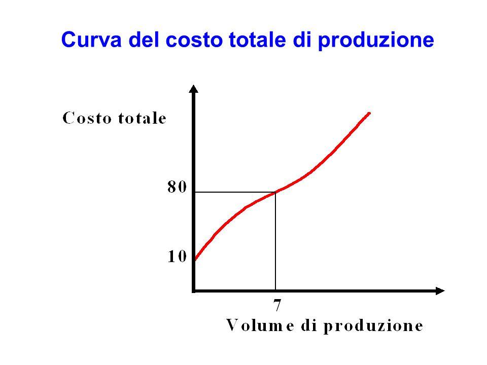 Curva del costo totale di produzione