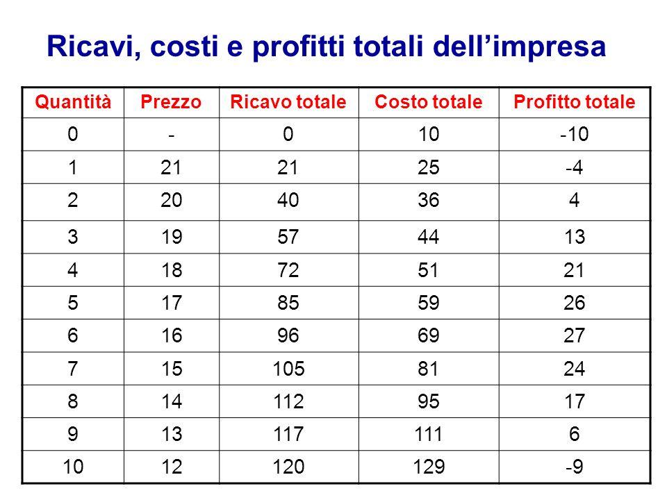 Ricavi, costi e profitti totali dell'impresa