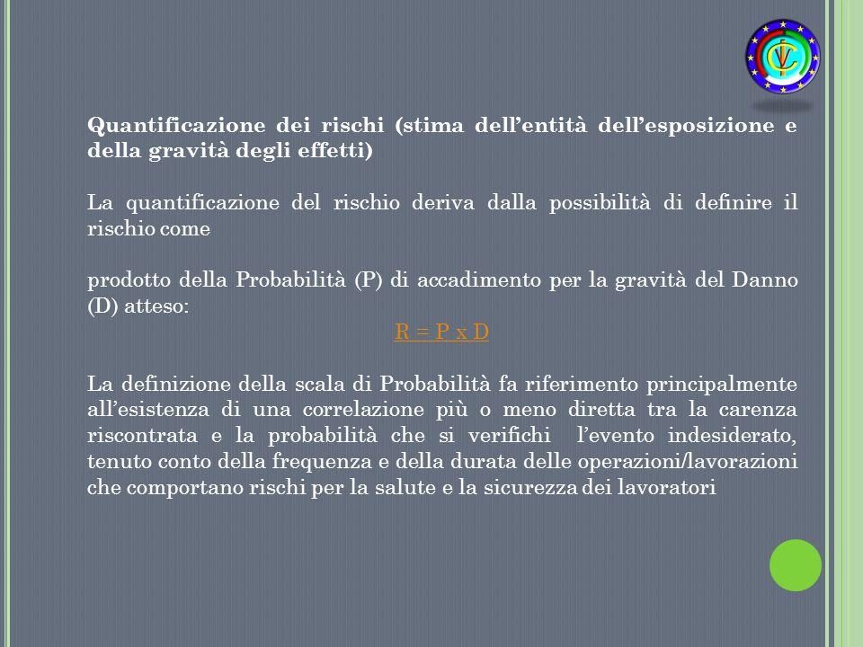 Quantificazione dei rischi (stima dell'entità dell'esposizione e della gravità degli effetti)