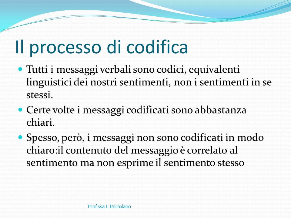 Il processo di codifica