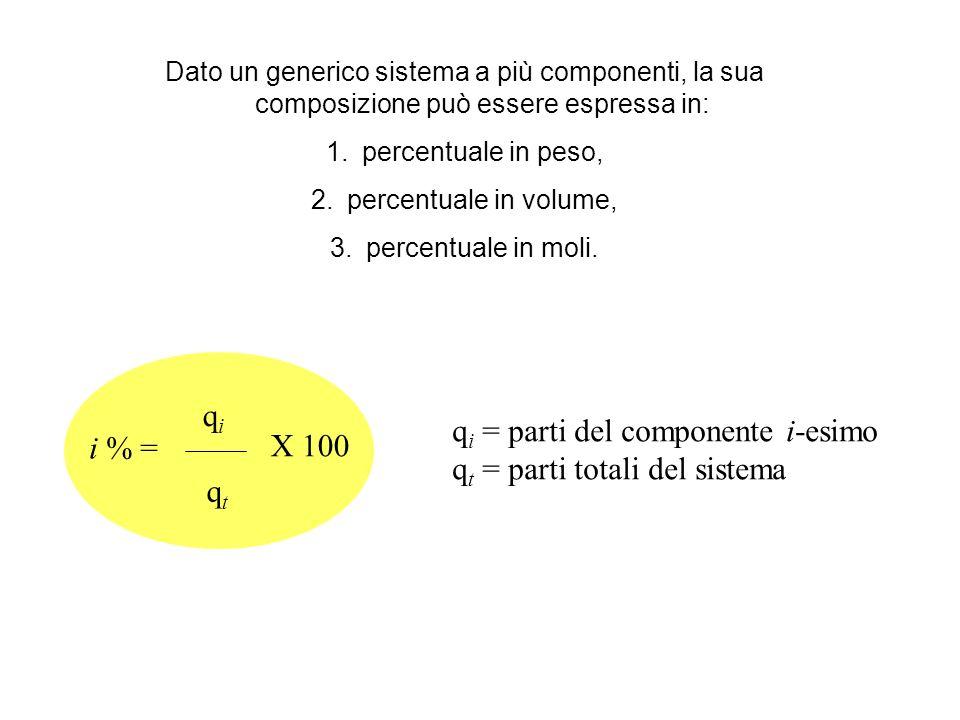 qi = parti del componente i-esimo qt = parti totali del sistema i % =