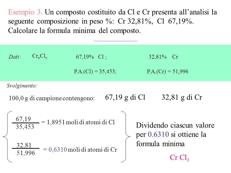 Calcolare la formula minima del composto.