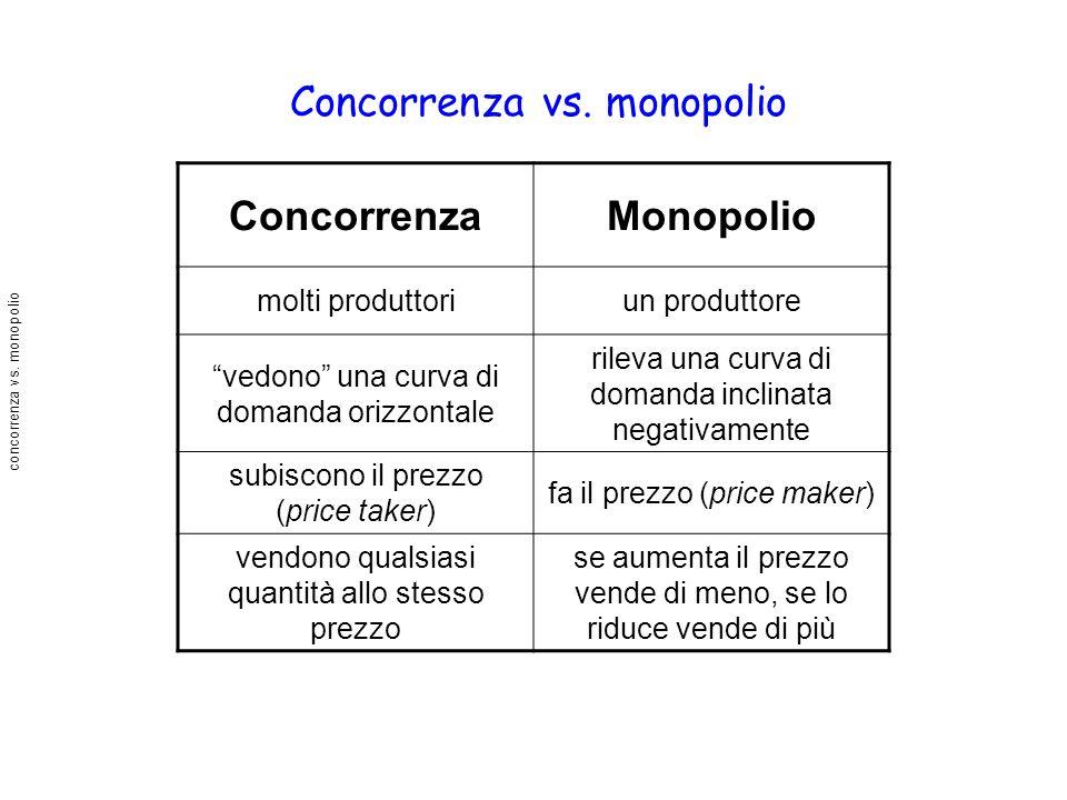 concorrenza vs. monopolio