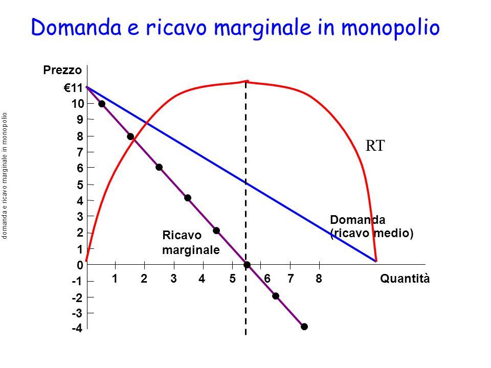 domanda e ricavo marginale in monopolio
