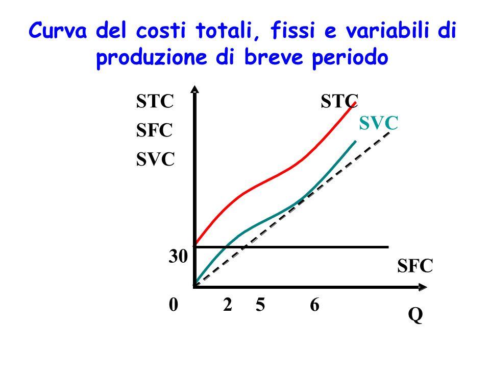 Curva del costi totali, fissi e variabili di produzione di breve periodo