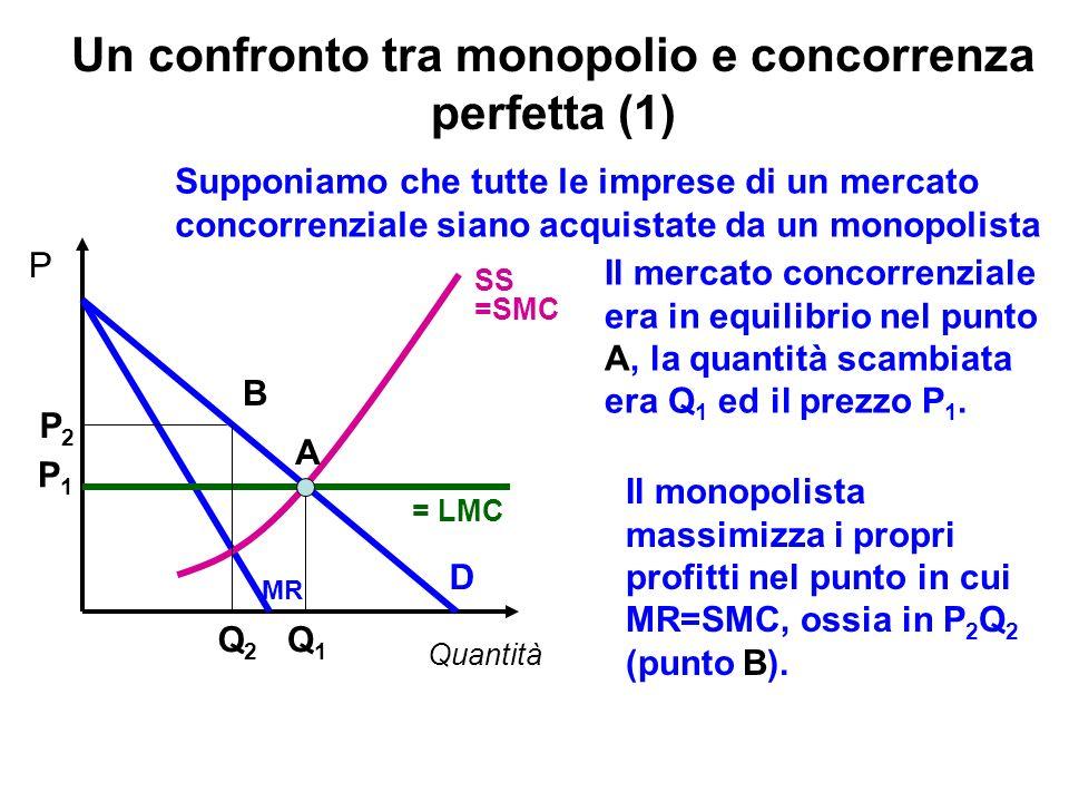 Un confronto tra monopolio e concorrenza perfetta (1)