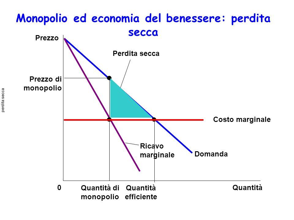 Monopolio ed economia del benessere: perdita secca