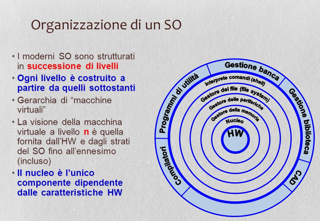 Organizzazione di un SO