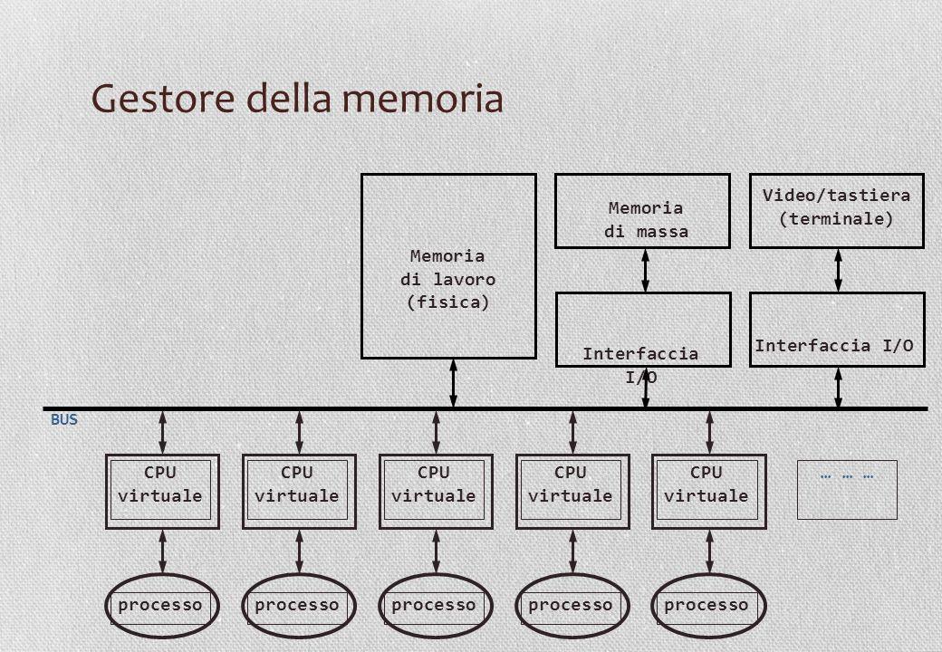 Memoria di lavoro (fisica) Video/tastiera (terminale)