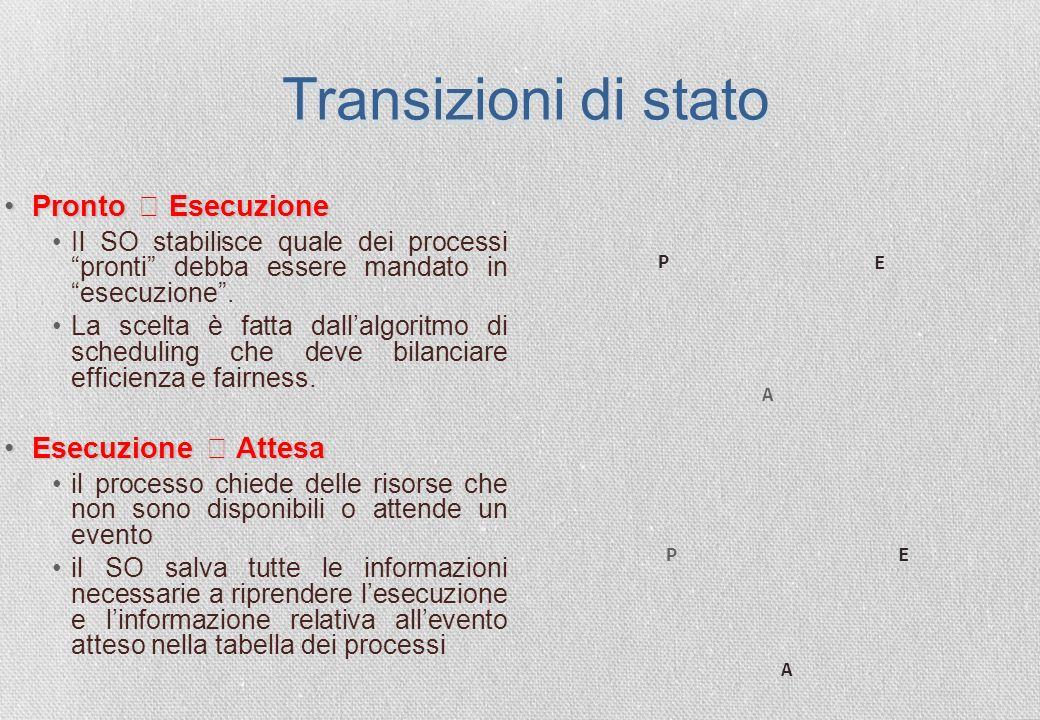 Transizioni di stato Pronto  Esecuzione Esecuzione  Attesa