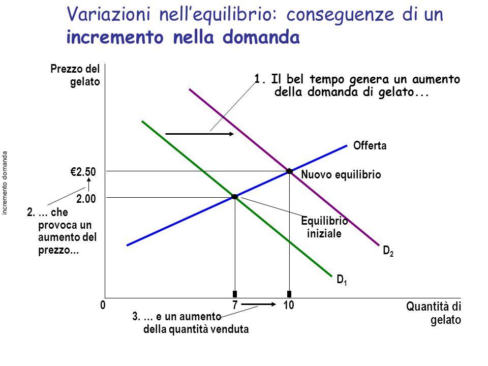 Variazioni nell'equilibrio: conseguenze di un incremento nella domanda